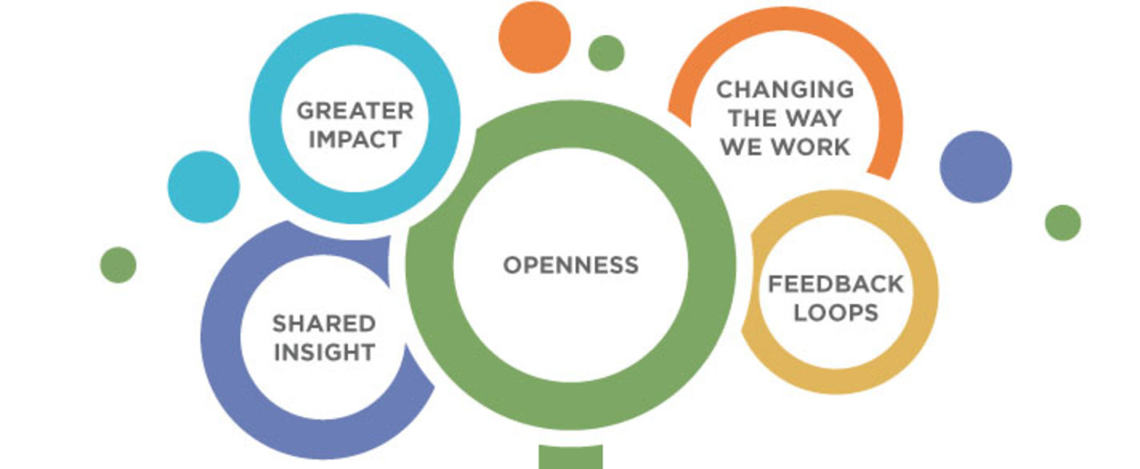 Shared Insight Theory of Change