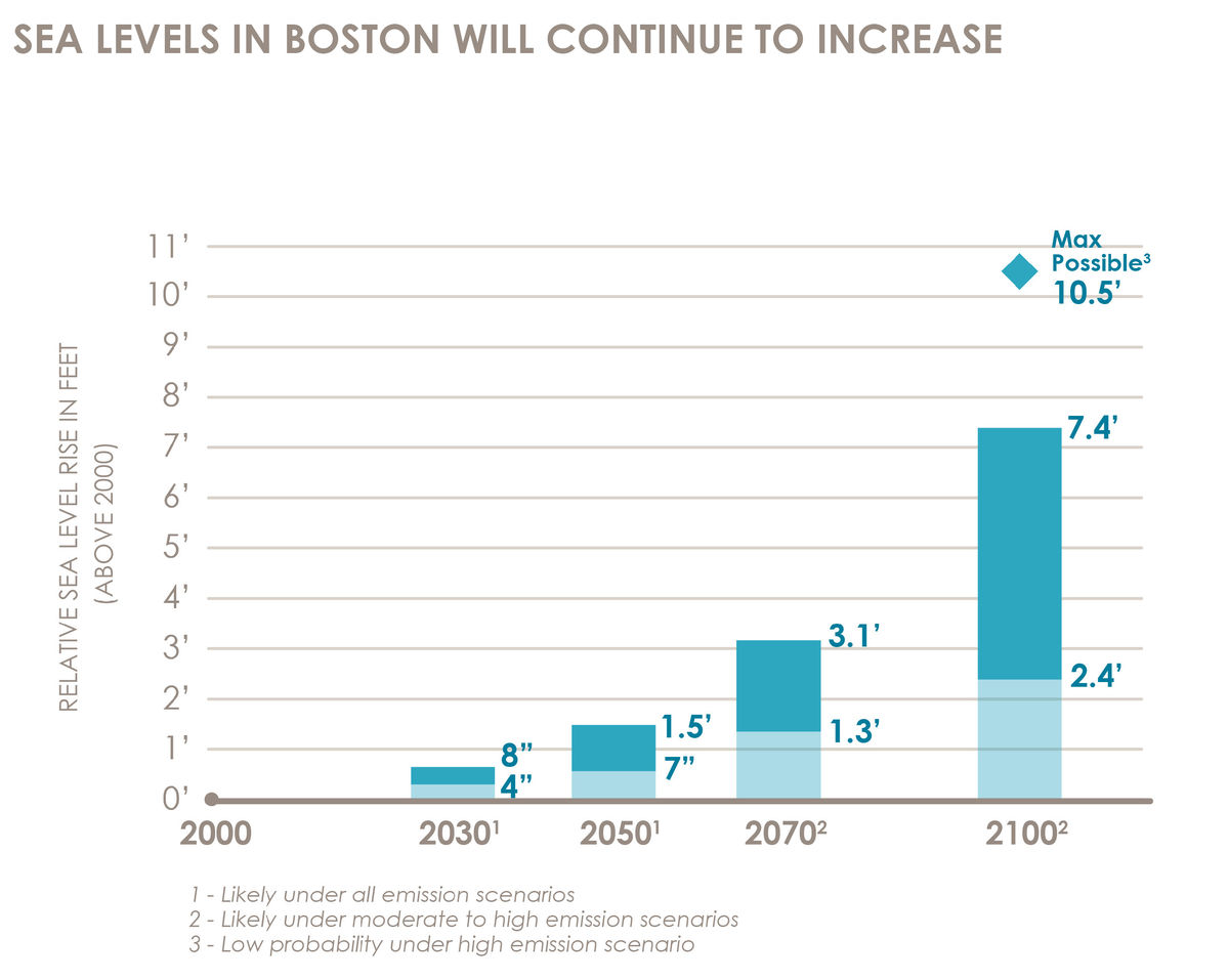 Climate Ready Boston Sea Level Rise