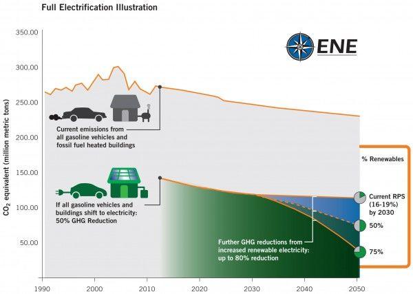 Full Electrification Illustration courtesy of ENE