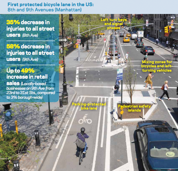 Complete Streets Example - Picture of Bike Lane with data on favorable safety and economic indicators from NYC Measuring the Streets 2012 Report