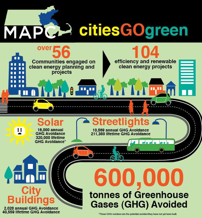 MAPC Clean Energy Infographic