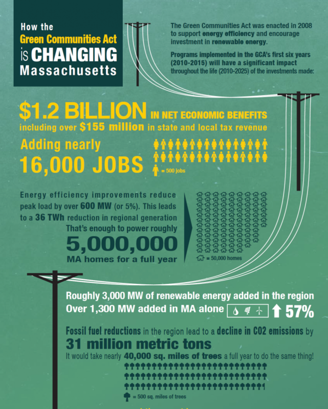Green Communities Act impacts infographic