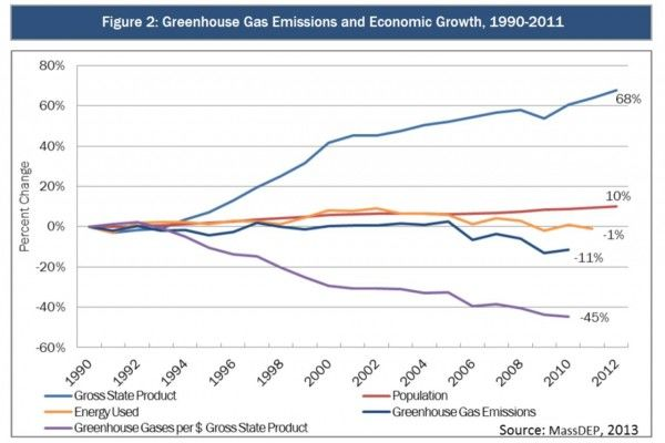 Massachusetts Greenhouse Gas Emissions and Economic Growth 1990-2011