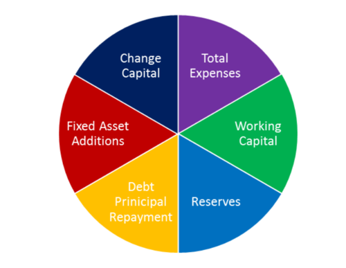 Full Funding Circle