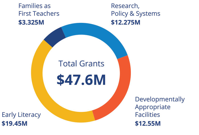 A donut chart depicting the $47.6 million spent on Early Education grantmaking.