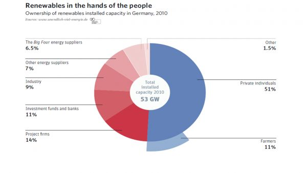 "Chart - ""Renewables in the hands of the people"""