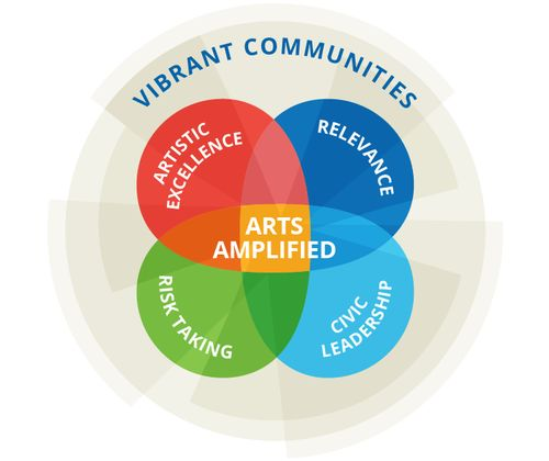 Graphic showing the four key concepts of ArtsAmplified