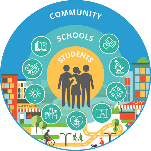 Graphic showing students at the center of learning, schools, and community.