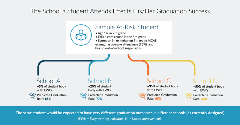 Graphic showing how a student's chances at graduating vary at four different schools.