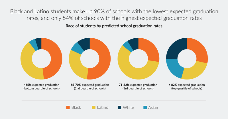 Donut chart showing race of students by predicted school graduation rates