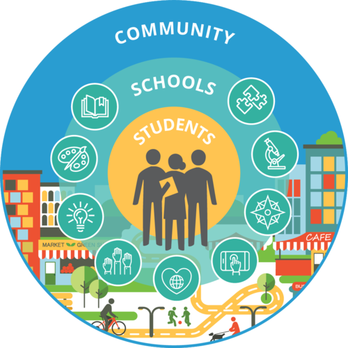 Graphic of circles showing students at the center of schools and communities.