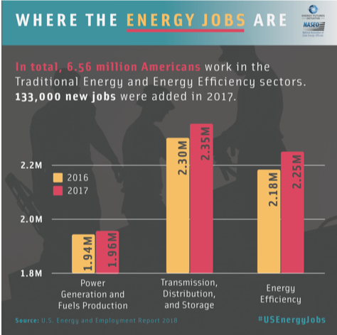 A graphic showing where the energy jobs are in the United States