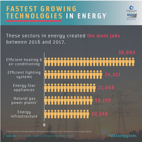 A graphic showing the fastest growing energy jobs