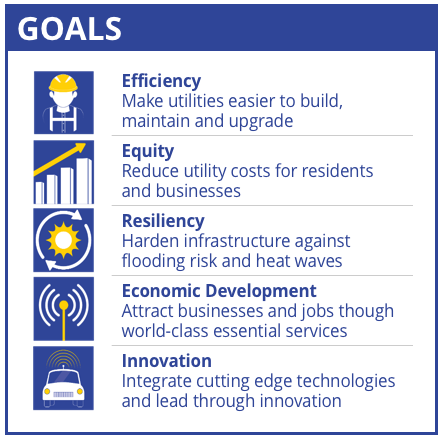 A graphic illustrating goals for the smart utilities plan