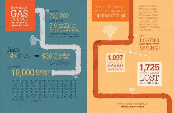 CLF Gas Leak infographic