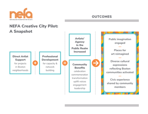 Graphic showing the model of the Creative City public art program