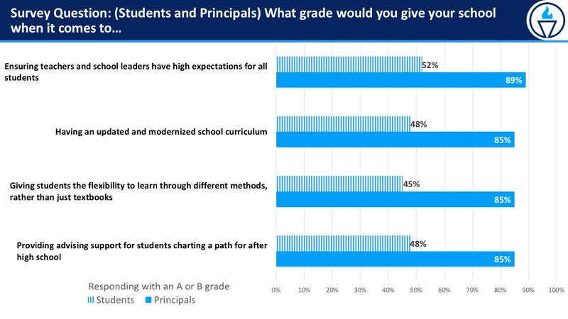 Education Polling Graph 3 take 2