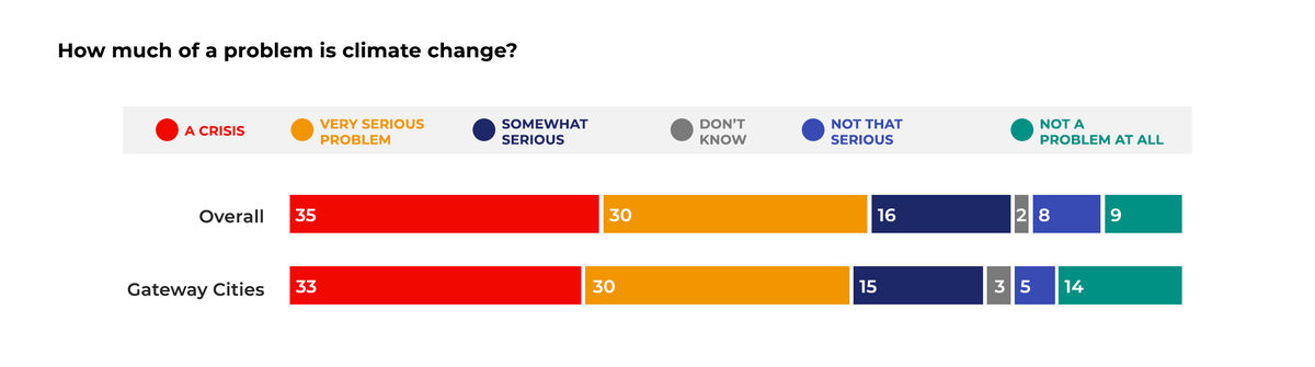 """colored bar graph showing 65% of Massachusetts voters consider climate change a """"crisis"""" (35%) or """"very serious problem"""" (30%)"""