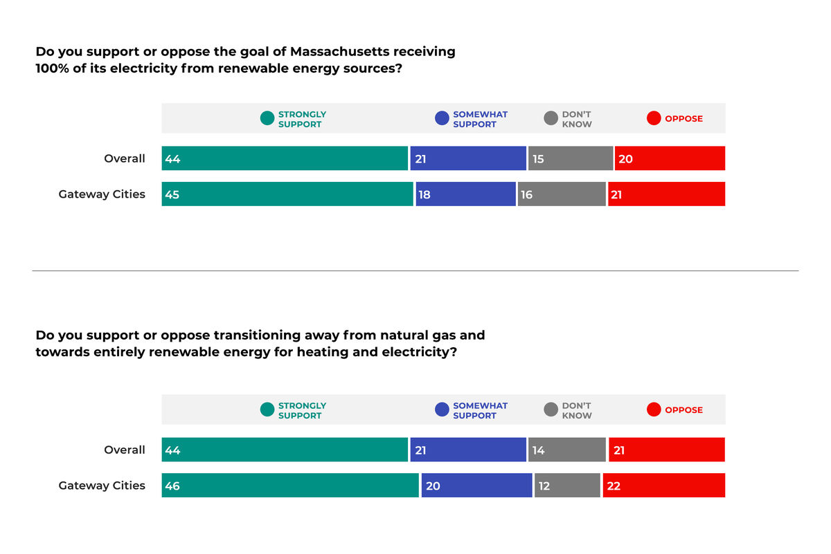 Colored bar graph showing 44% strongly support and 21% support Massachusetts' goal of receiving 100% of electricity from renewable sources.