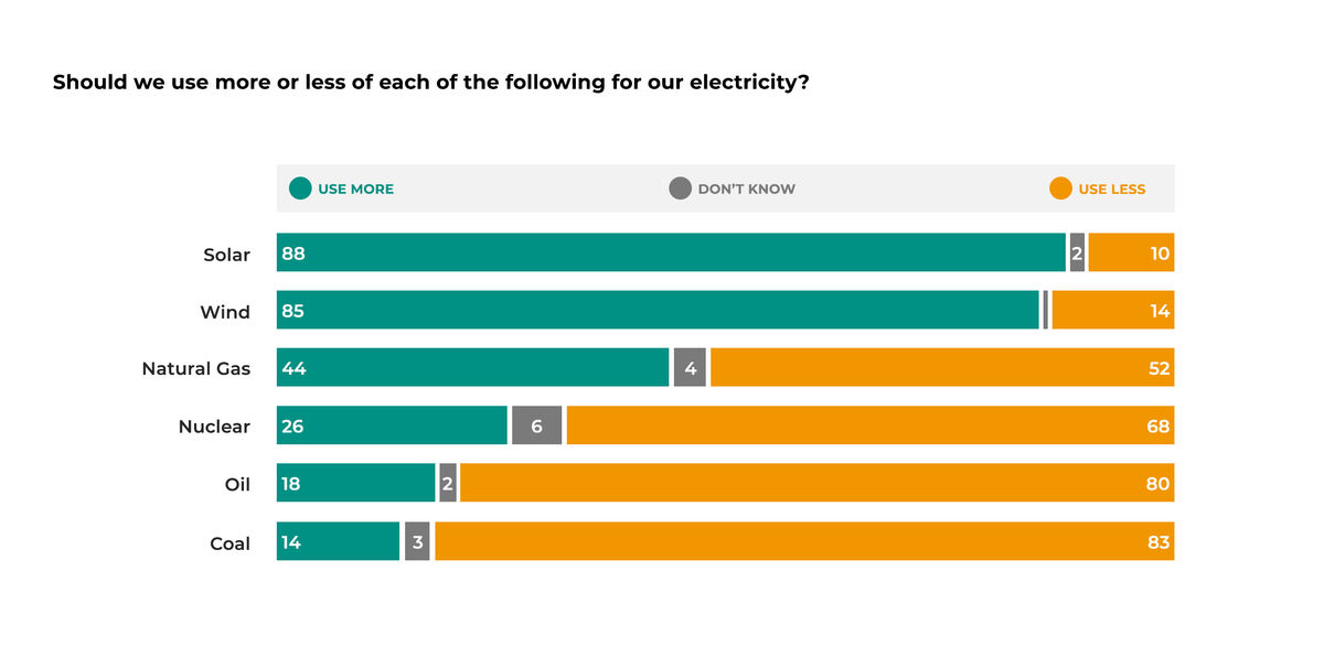 Colored bar chart showing percentages of Massachusetts voters wanting more vs. less of different electricity fuel types. 88% want more solar and 85% want more wind. Numbers decline for Natural Gas (44%), Nuclear (26%), Oil (18%), and Coal (14%)