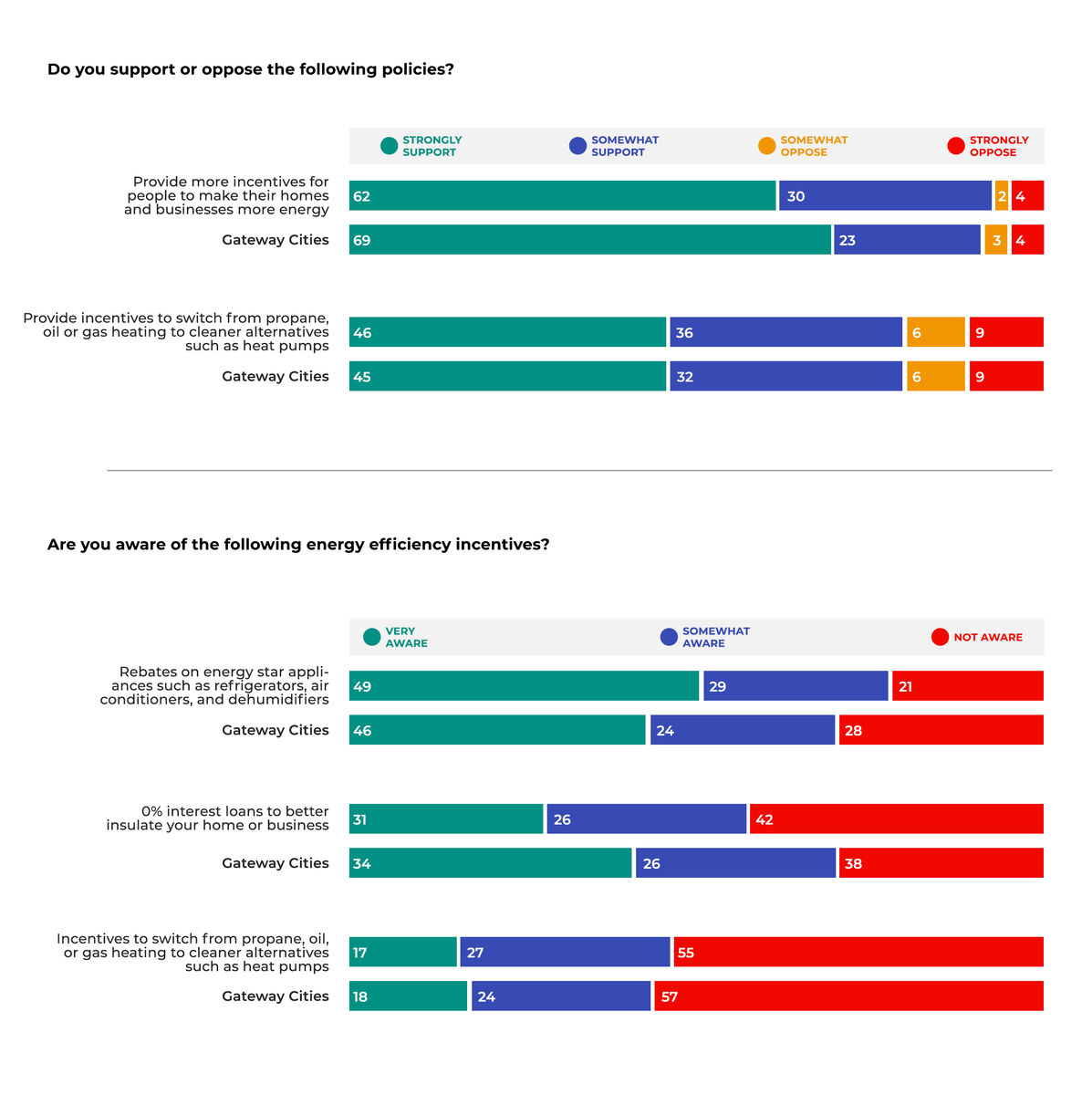 Bar graphs showing majorities of Massachusetts voters support providing incentives for people to make their homes and businesses more efficient (92%), and incentives for people to switch from propane, oil, and gas to cleaner alternatives (82%).