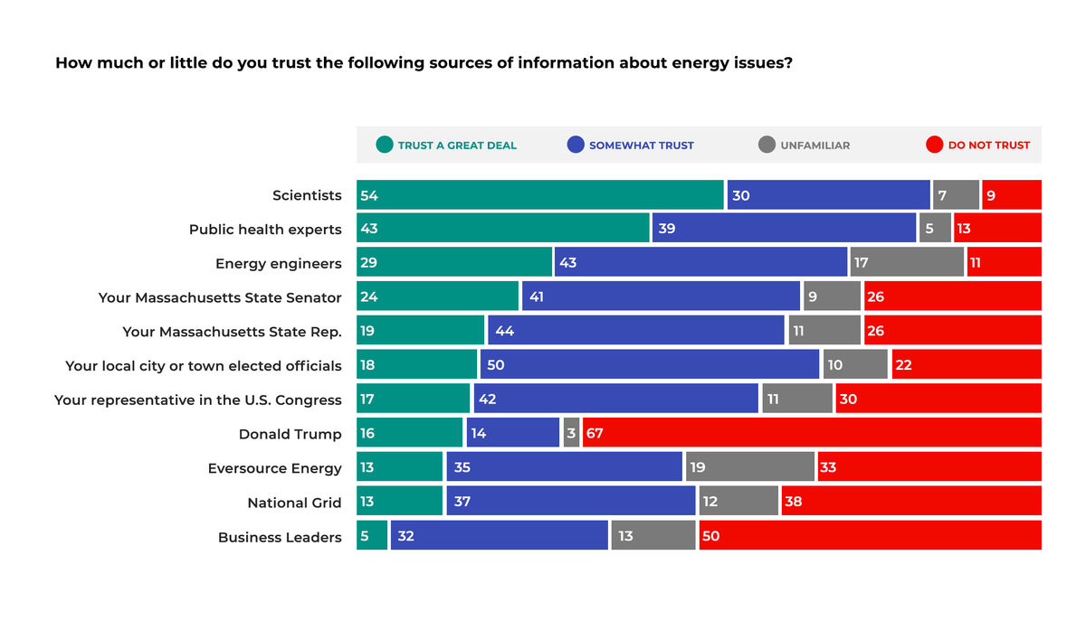 Bar graph showing how much Massachusetts voters trust different messengers on the topic of energy. Scientists and public health experts are the most trusted. The president, utilities, and business leaders are the least trusted.