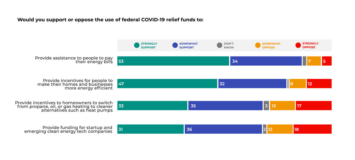 Colored bar graph showing Massachusetts voter support for COVID-19 relief funds being used for energy-related needs and opportunities.