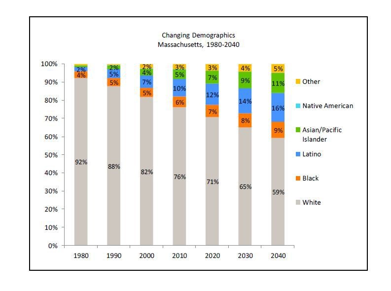 MA's Changing Demographics