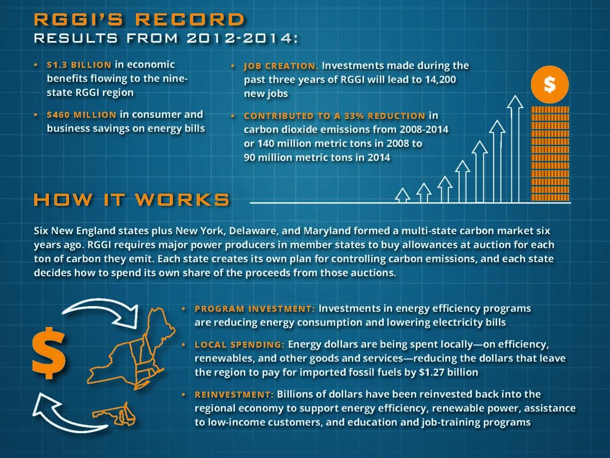 RGGI Infographic
