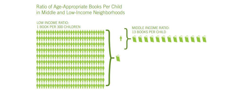 Raising a Reader Infographic
