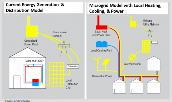 Current energy generation and distribution model. Microgrid model with local heating, cooling, and power.