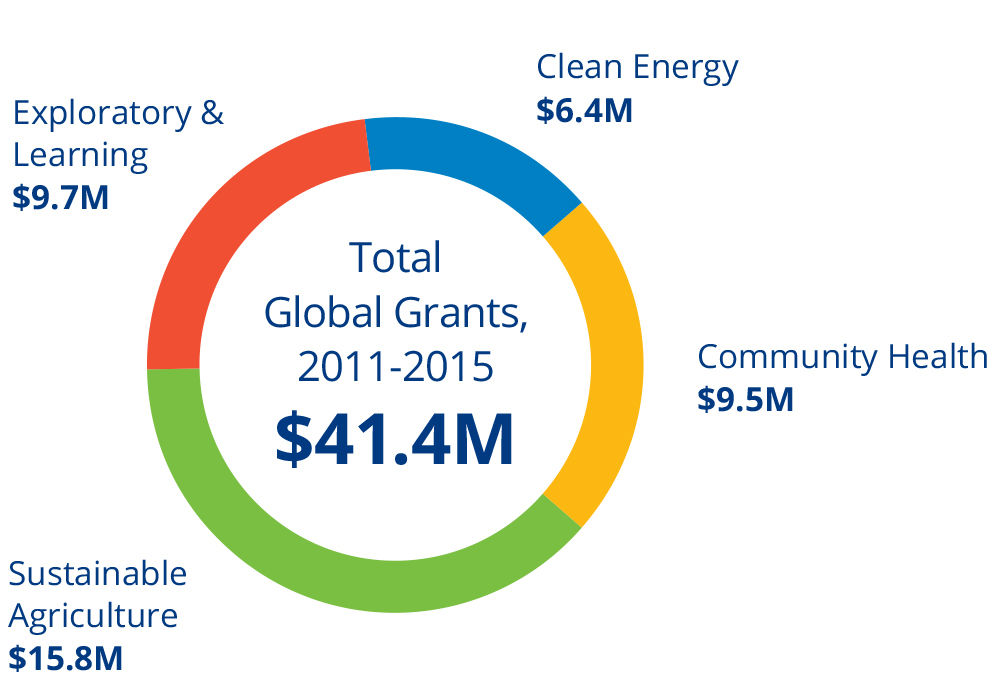 Barr Foundation Global Grantmaking Funds